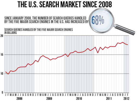 US Search Since 2008